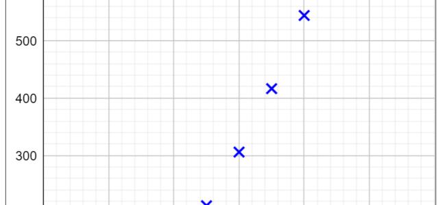 Proportionalität vermuten (Ph 10)