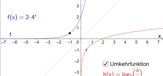 Umkehrfunktion der Exponentialfunktion (Ma 10)
